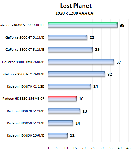 GeForce9600GT Lost Planet benchmark